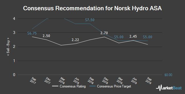 Analyst Recommendations for Norsk Hydro ASA (OTCMKTS:NHYDY)