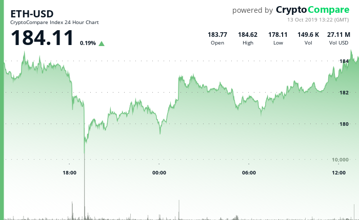 ETH-USD 24 Hour Chart - 13 Oct 2019.png