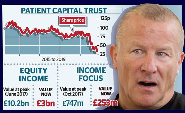 Many of the companies held by Woodford's Income Focus fund were also held by the Equity Income fund