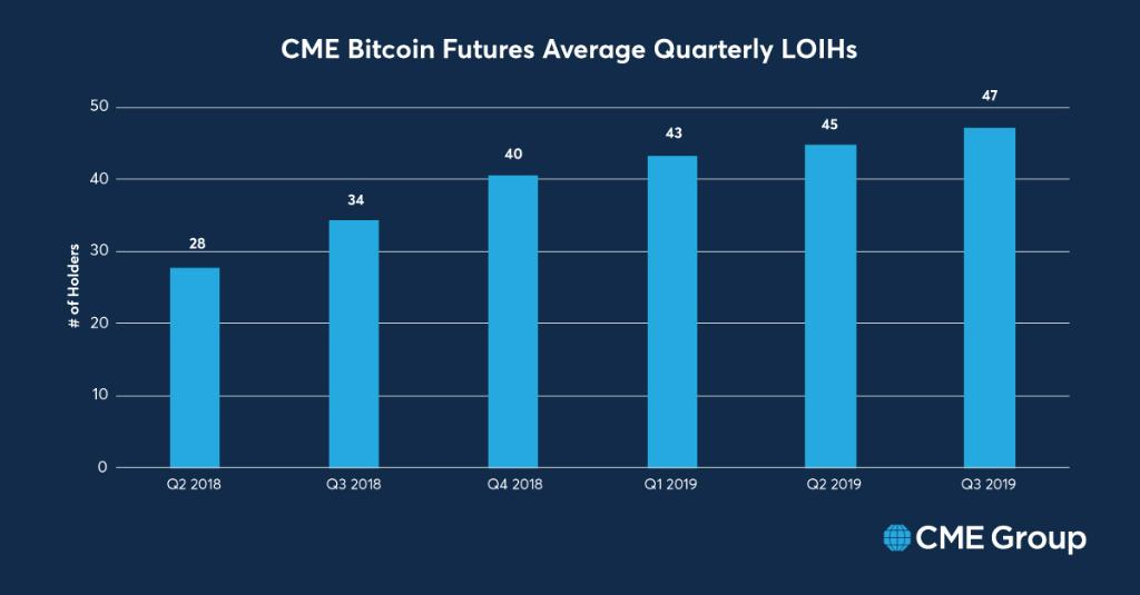 CME Bitcoin Futures Sees Institutional Interest and Demand from Asia