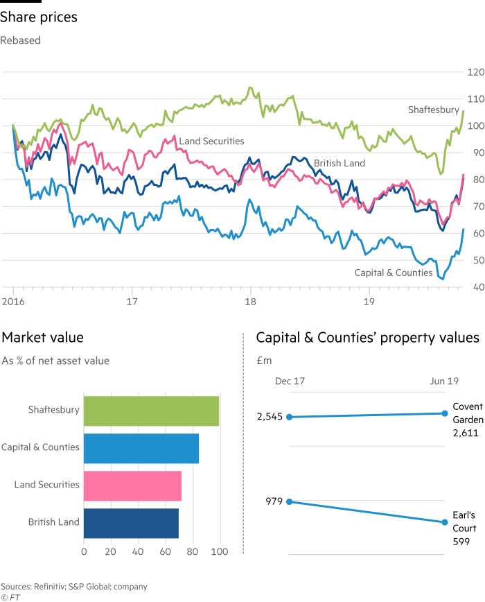 Chart comparing share prices ofCapital & Counties with Shaftesbury,Land Securities andBritish Land