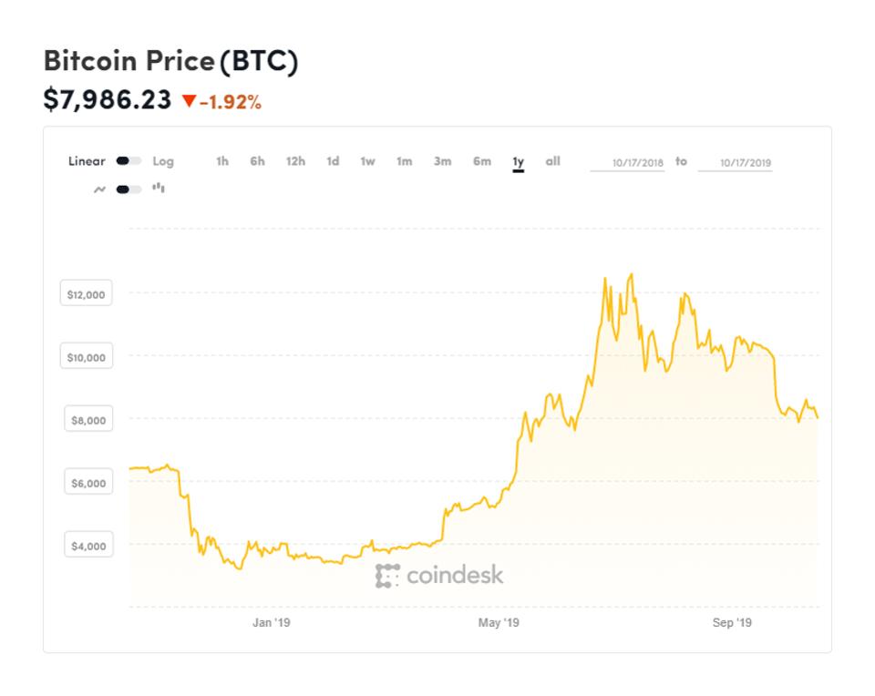 bitcoin, bitcoin price, Binance, Alipay, chart