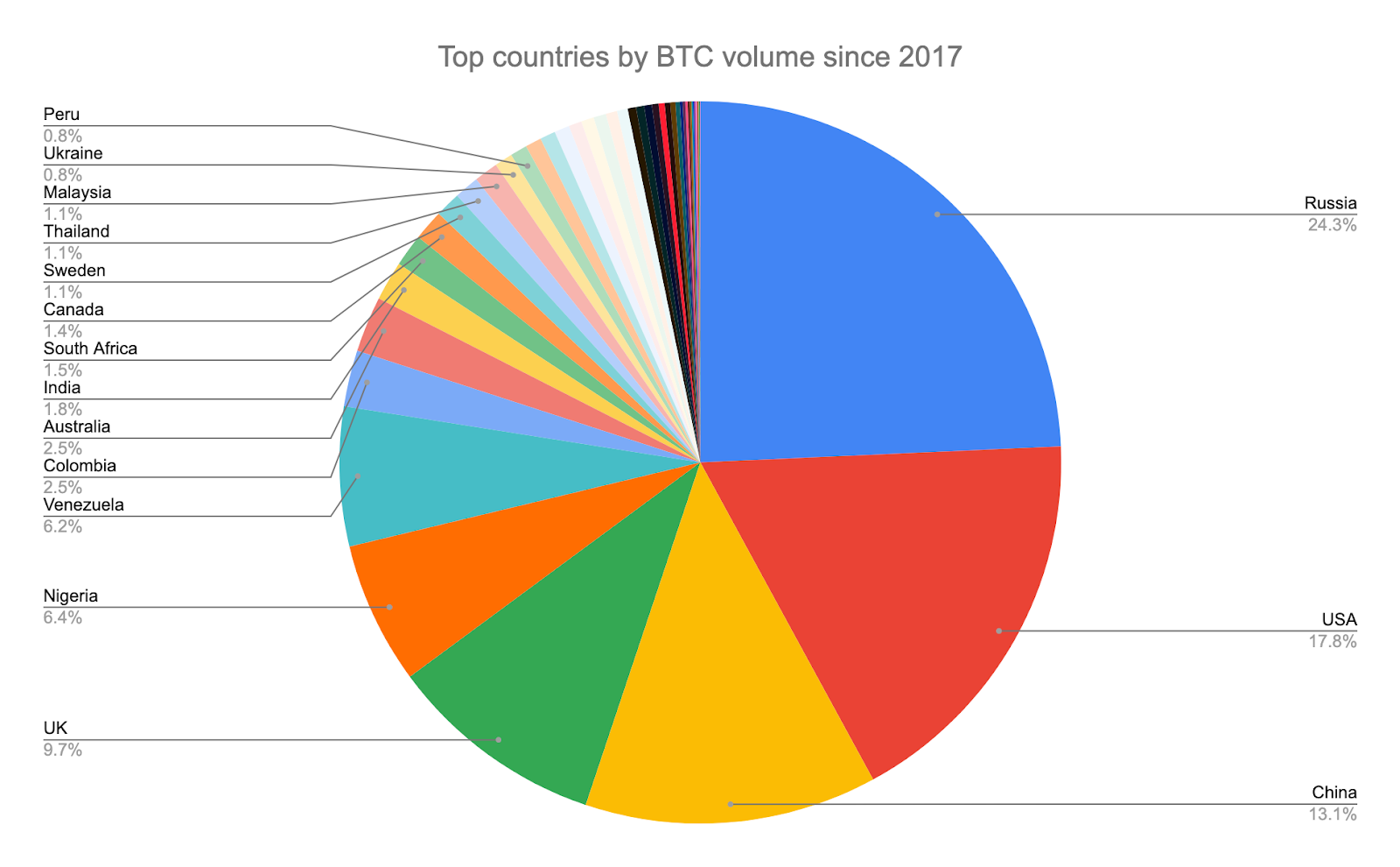 Top countries by BTC volume since 2017