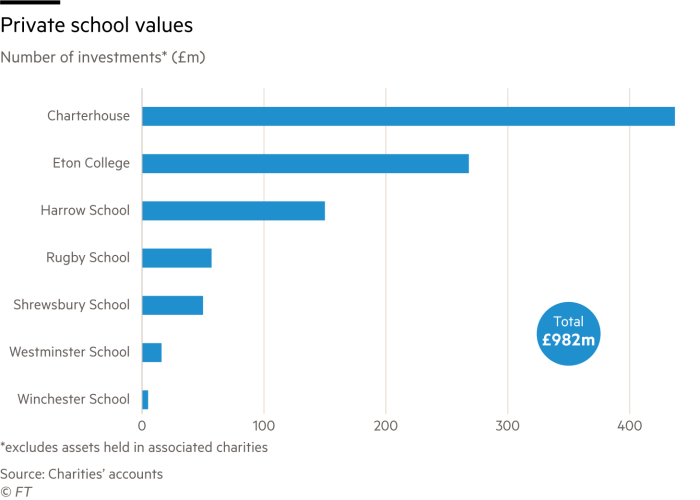 Chart showing private school investments