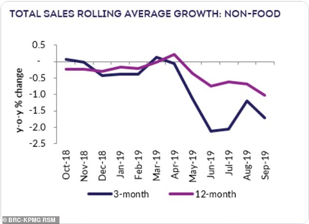 British Retail Consortium (BRC) and KPMG found that total retail sales fell by 1.3% last month