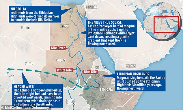 Looking at a map, one might wonder why the river didn't flow east into the nearby Red Sea — while geologists long believed it once drained west, to the Atlantic. The discovery of ancient sediments under the Nile Delta that came from the Blue Nile's source in Ethiopia shows it has instead been forging north for 30 million years