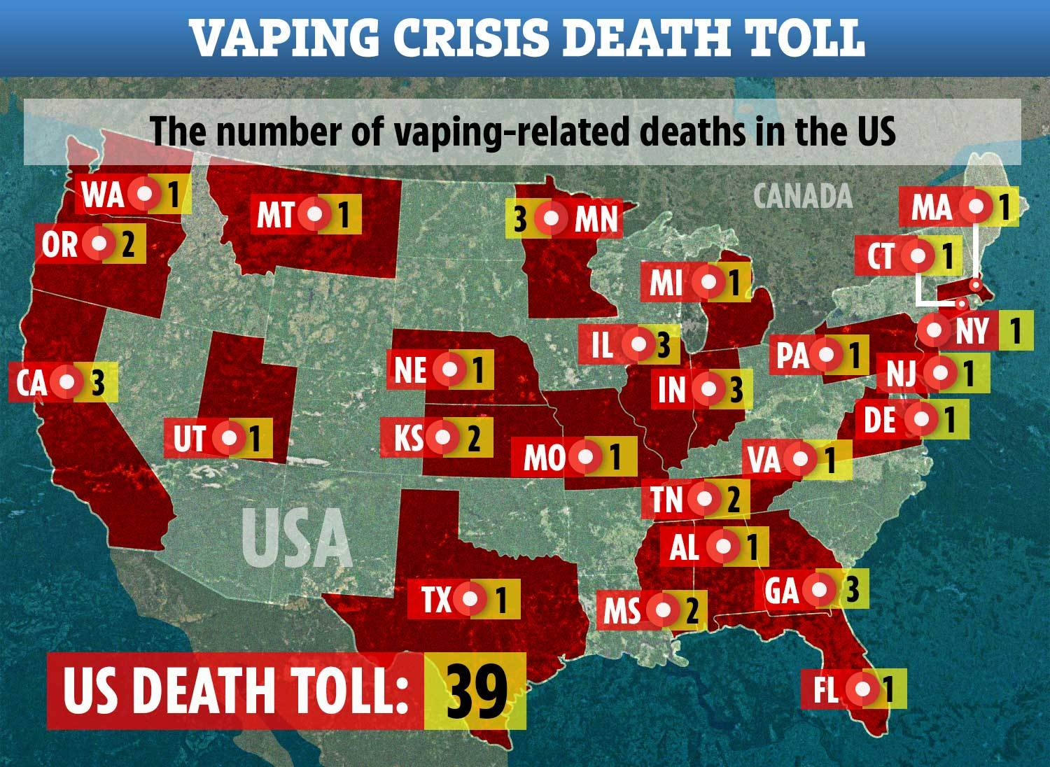 A total of 39 people have now been killed by the vaping-related lung disease