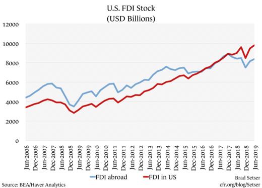 U.S. FDI Stock