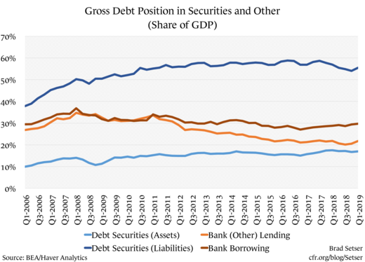 Gross Debt Position in Securities and Other