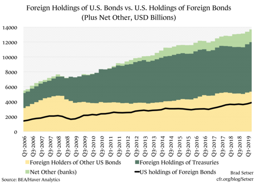 Foreign Holdings of U.S. Bonds vs. U.S. Holdings of Foreign Bonds