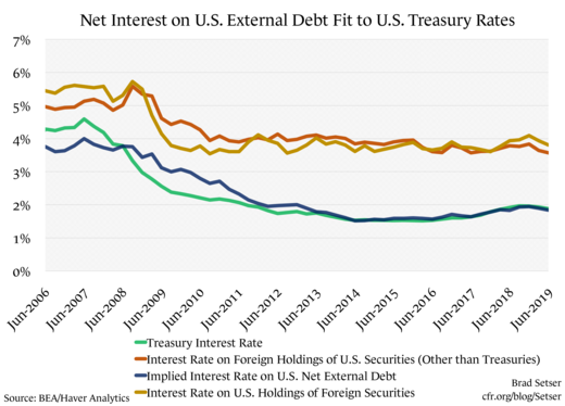 Net Interest on U.S. External Debt Fit to U.S. Treasury Rates (FIXED)