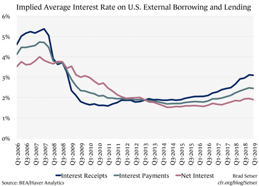 Implied Average Interest Rate on U.S. External Borrowing and Lending