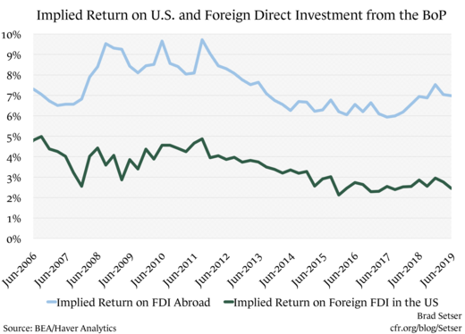 Implied Return on U.S. and Foreign Direct investment from the BoP
