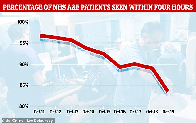 Just 83.6 per cent of patients were seen within four hours in October, a record low which meant 320,000 people sat for longer while medics decided what to do with them