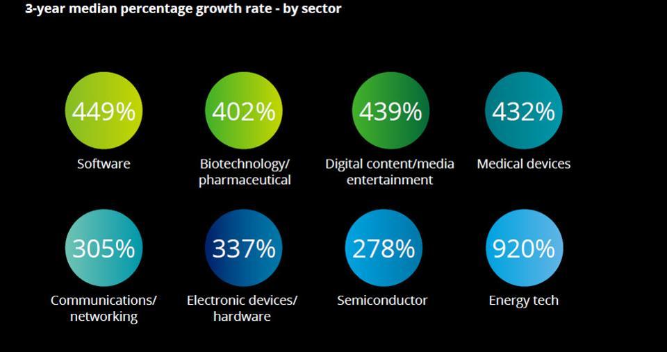 Source: Deloitte's North America Technology Fast 500