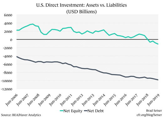 US Direct Investment Assets vs. liabilities