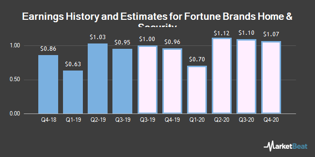Earnings History and Estimates for Fortune Brands Home & Security (NYSE:FBHS)