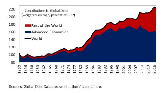 Global debt levels since 1950