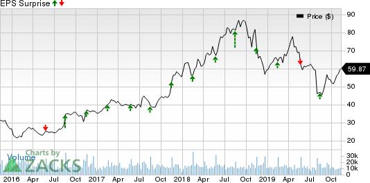 NetApp, Inc. Price and EPS Surprise