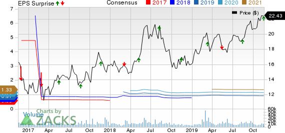 ZTO Express (Cayman) Inc. Price, Consensus and EPS Surprise
