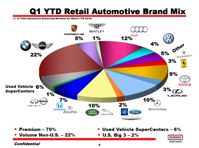 Penske Retail Auto Brand Mix