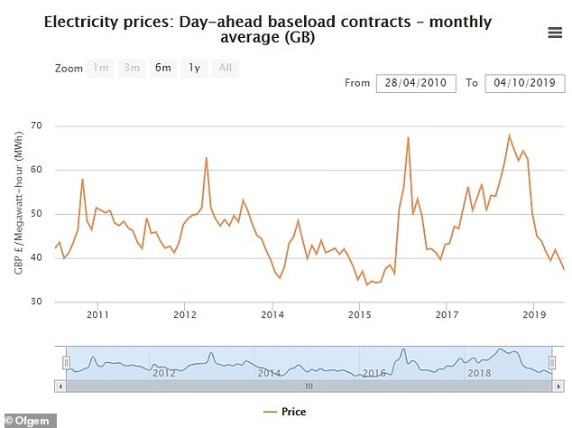 This graph shows how the price of electricity is lower than it has been in the last few years