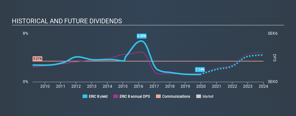 OM:ERIC B Historical Dividend Yield, December 8th 2019