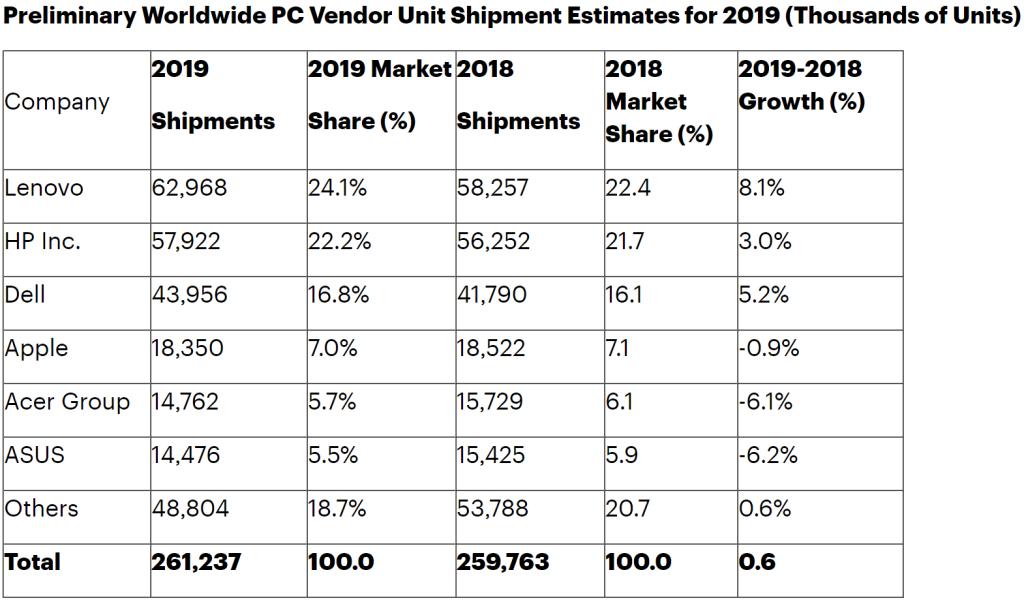 Gartner PC shipments 2019