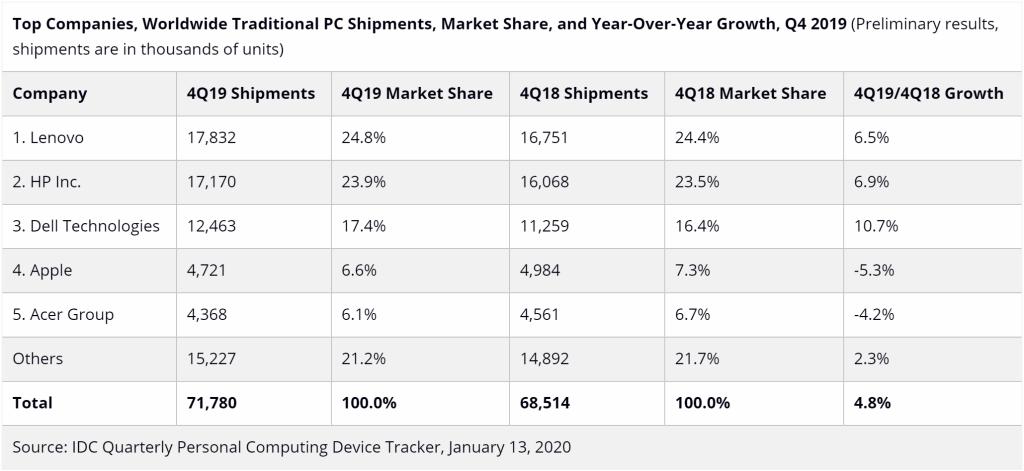 IDC PC shipments Q4 2019