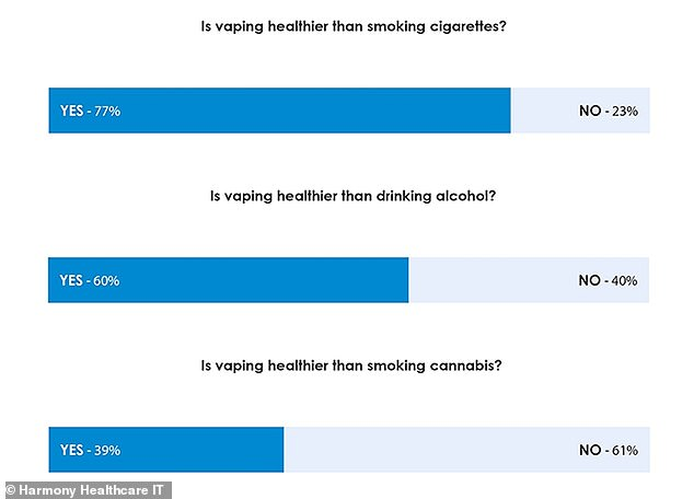 In a recent survey, 77 percent of currently vapers under 40 said they believe using e-cigarettes was healthier than smoking cigarettes and 60 percent said it was healthier drinking alcohol