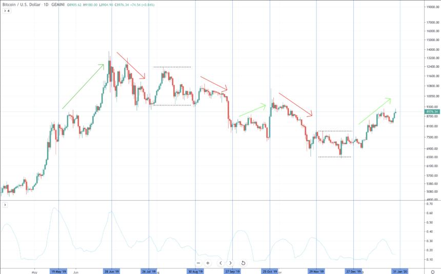 bitcoin cme futures contract expiration expiry