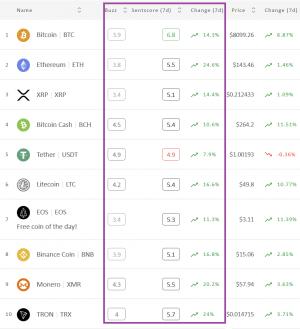 Crypto Market Sentiment Jumps Up; Bitcoin Climbs Up 102