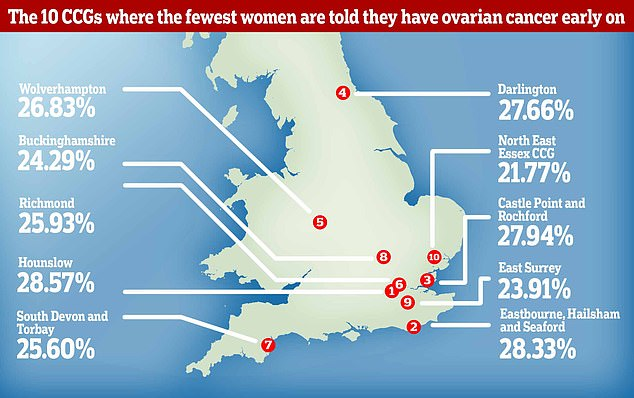 Just 21.8 per cent of women are diagnosed with ovarian cancer early at NHS North East Essex Clinical Commissioning Group (CCG). In contrast, the rate is 62.9 per cent at NHS Islington CCG, according to the analysis by Target Ovarian Cancer