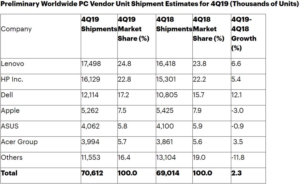 Gartner PC shipments Q4 2019