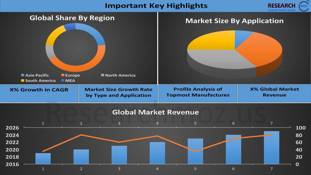 Adaptive Security Architecture (ASA) Market