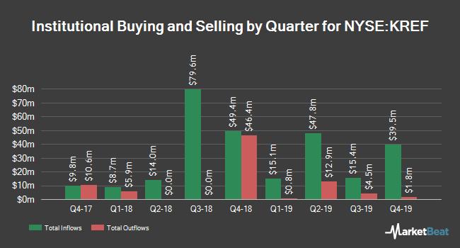Institutional Ownership by Quarter for KKR Real Estate Finance Trust (NYSE:KREF)