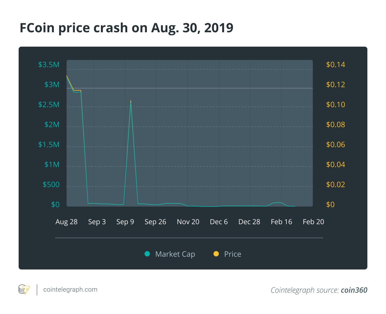 FCoin price crash on Aug. 30, 2019