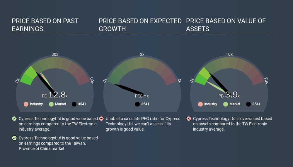 GTSM:3541 Price Estimation Relative to Market, February 10th 2020
