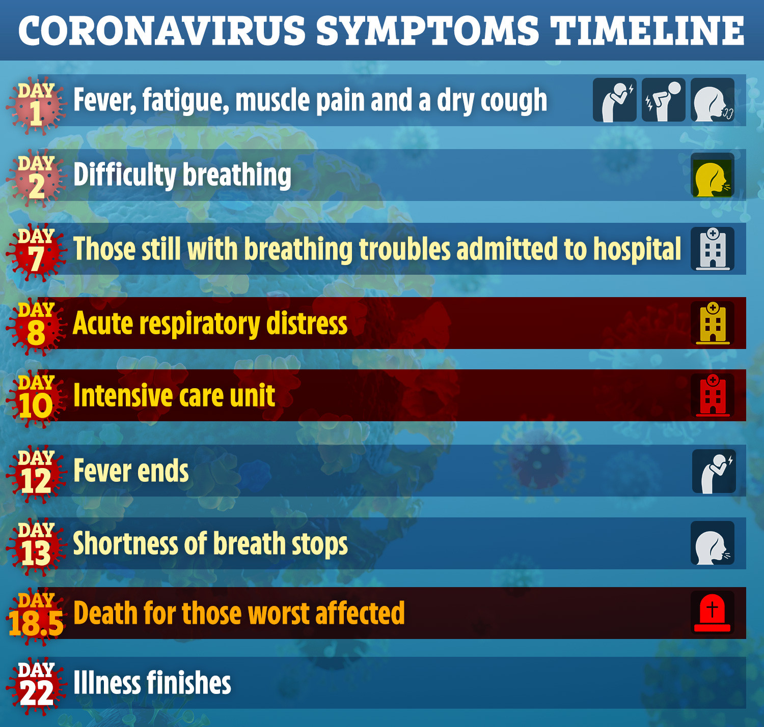Scientists have produced a day-by-day breakdown of the typical Covid-19 symptoms