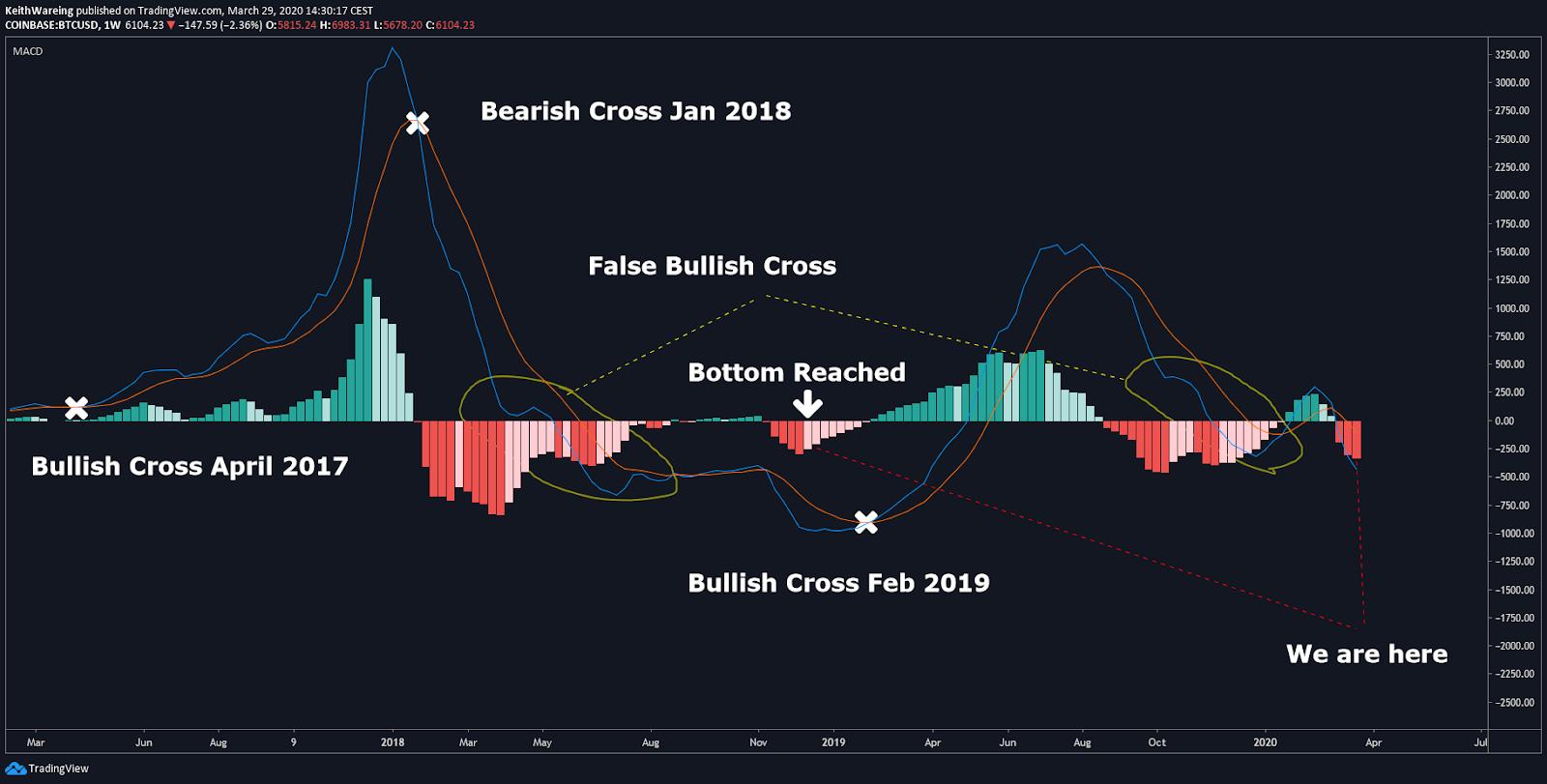 BTC USD weekly MACD chart