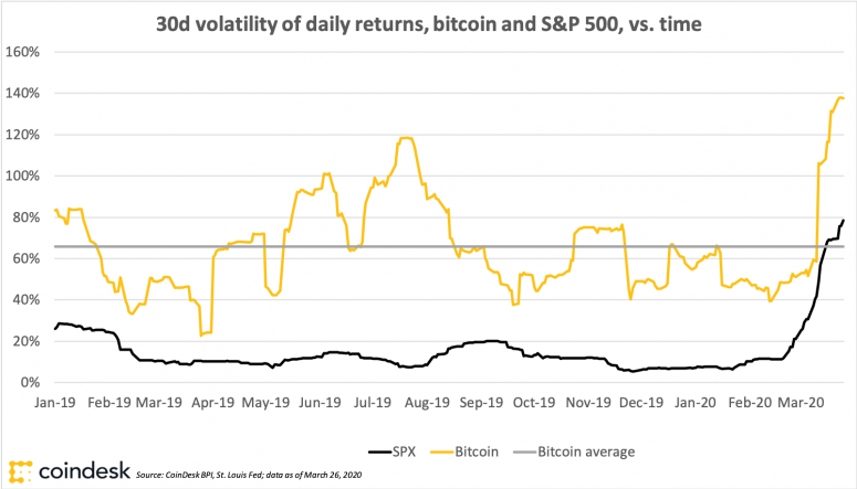 Bitcoin volatility and average volatility and S&P 500 index volatility, charted vs. time