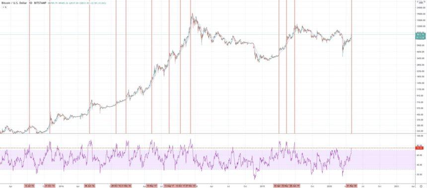 bitcoin rsi bull market