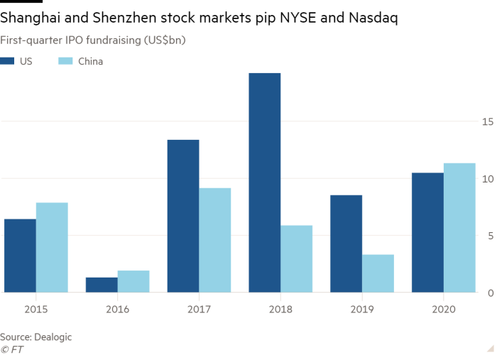 Column chart of First-quarter IPO fundraising (US$bn) showing Shanghai and Shenzhen stock markets pip NYSE and Nasdaq