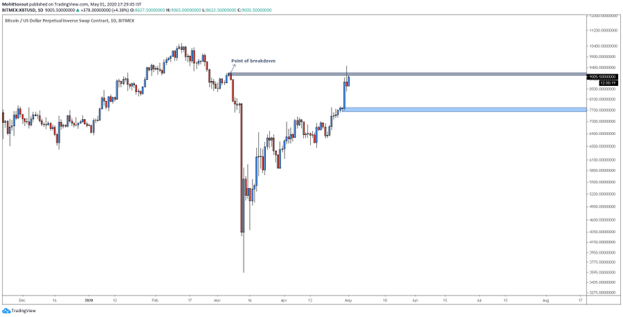 Bitcoin daily chart faces a strong resistance level. Source: Mohit Sorout