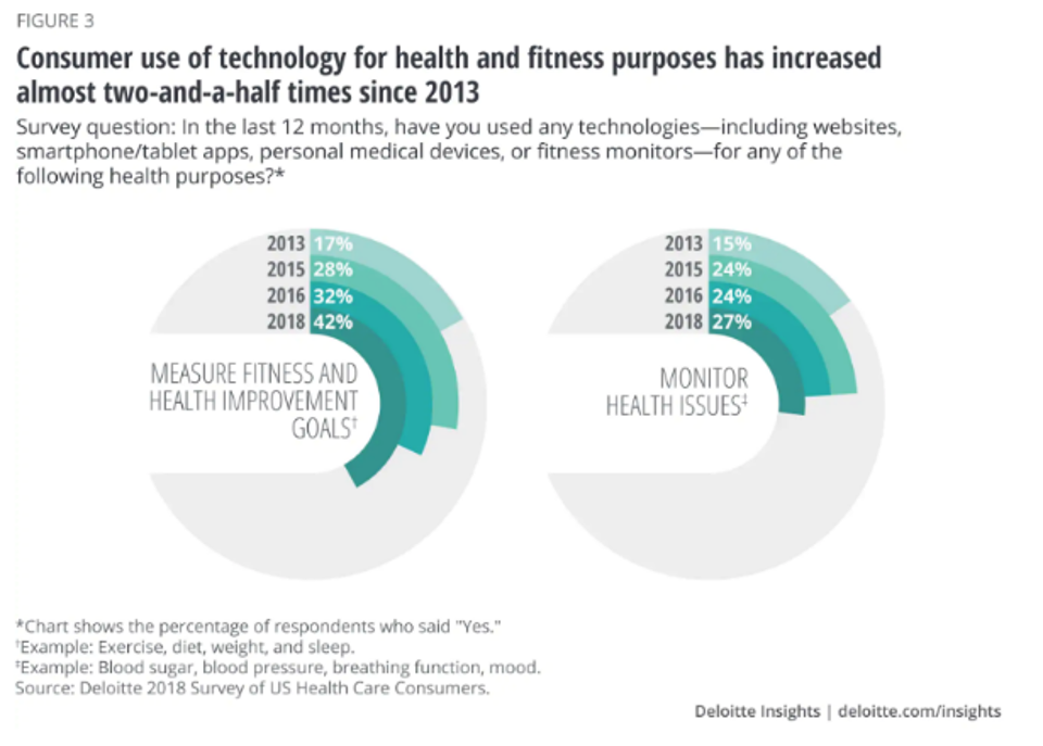 Consumer use of technology for health and fitness purposes has drastically increased