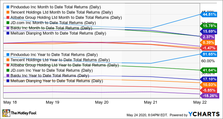 PDD Month to Date Total Returns (Daily) Chart