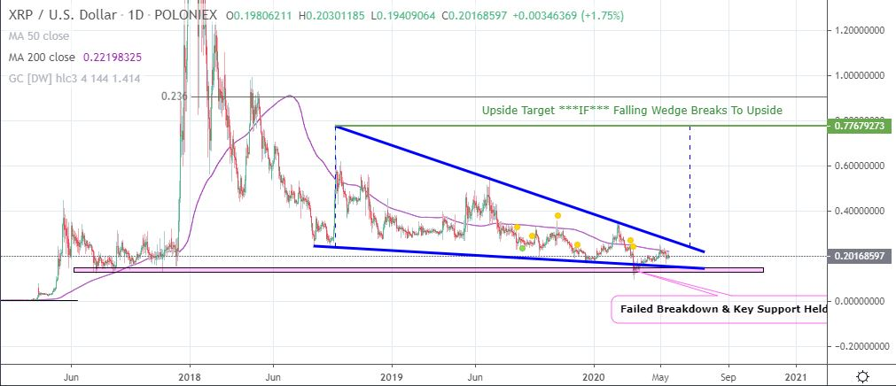 XRP's Falling Wedge on the Daily Could Resolve By Q3 2020 11