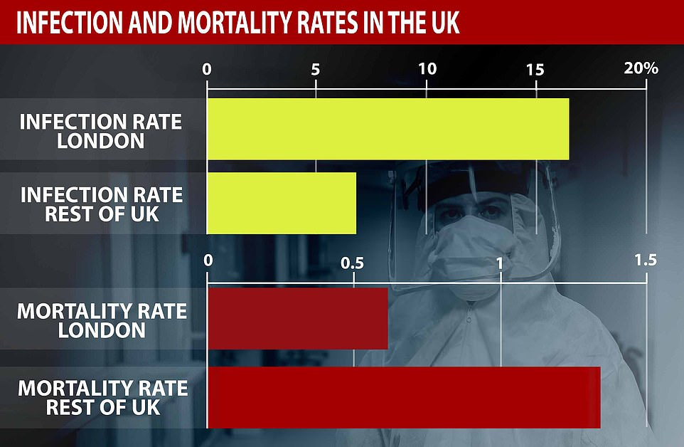 Last week, Matt Hancock announced that testing by Public Health England had suggested 17 per cent of people in London had been infected, along with five per cent of the rest of the country. This put the death rates, at the time, at about 1.39 per cent outside of London and 1.12 per cent within the city