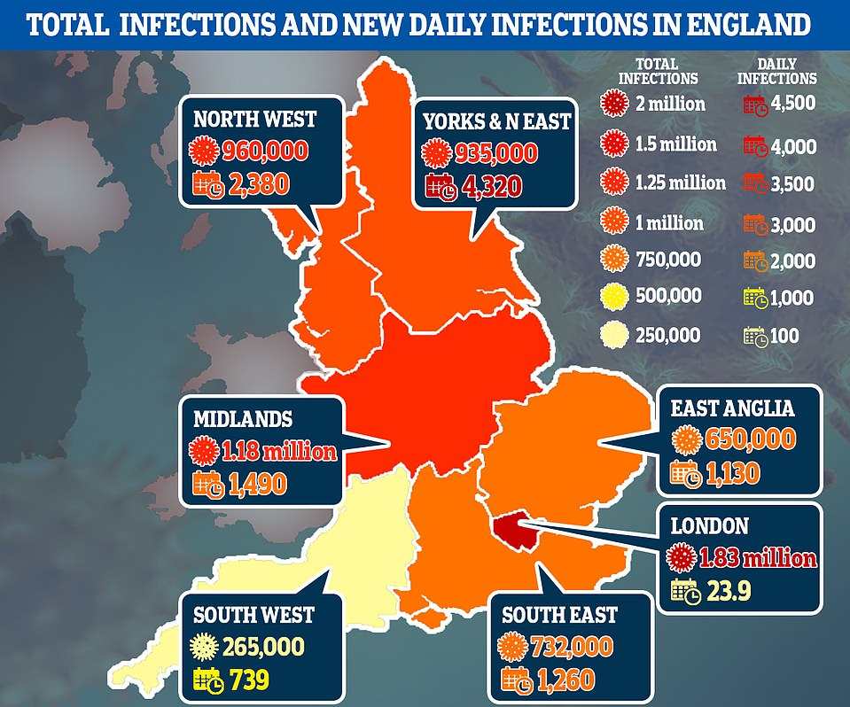 Data published earlier this month from a model created by PHE broke down the virus's 'attack rate' - the number of people infected in total - for each of the regions in England, saying that around 12 per cent of England had caught the virus in total. They said London has been the hardest-hit region, with around 20 per cent of the capital having caught the disease since Britain's outbreak began to spiral out of control, followed by the North West (14 per cent). In the Midlands and the North East and Yorkshire, the rate is estimated to be 11 per cent. While the team say around one in ten people in the East of England have already had COVID-19. The rate is just 8 per cent in the South East and even lower (5 per cent) in the South West