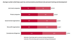 Communication professionals in consultancies and agencies spend more time on personal development than their colleagues in other types of organisations (PRNewsfoto/EUPRERA)